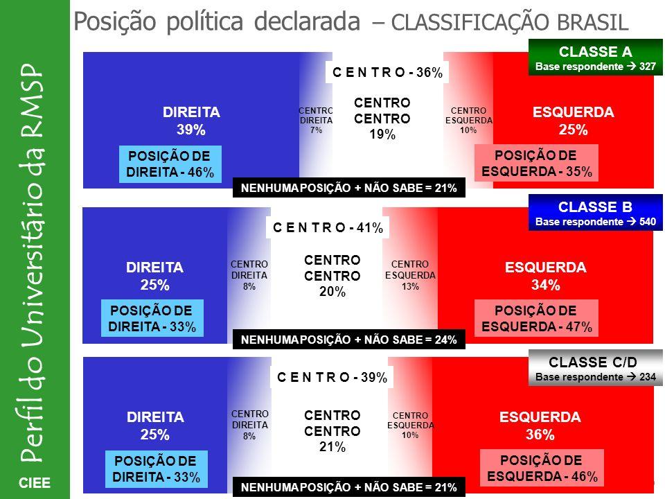 Posição política declarada – CLASSIFICAÇÃO BRASIL