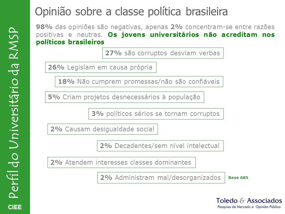 Opinião sobre a classe política brasileira