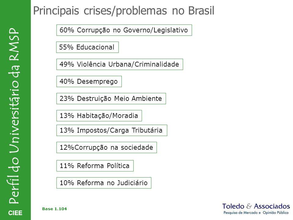 Principais crises/problemas no Brasil