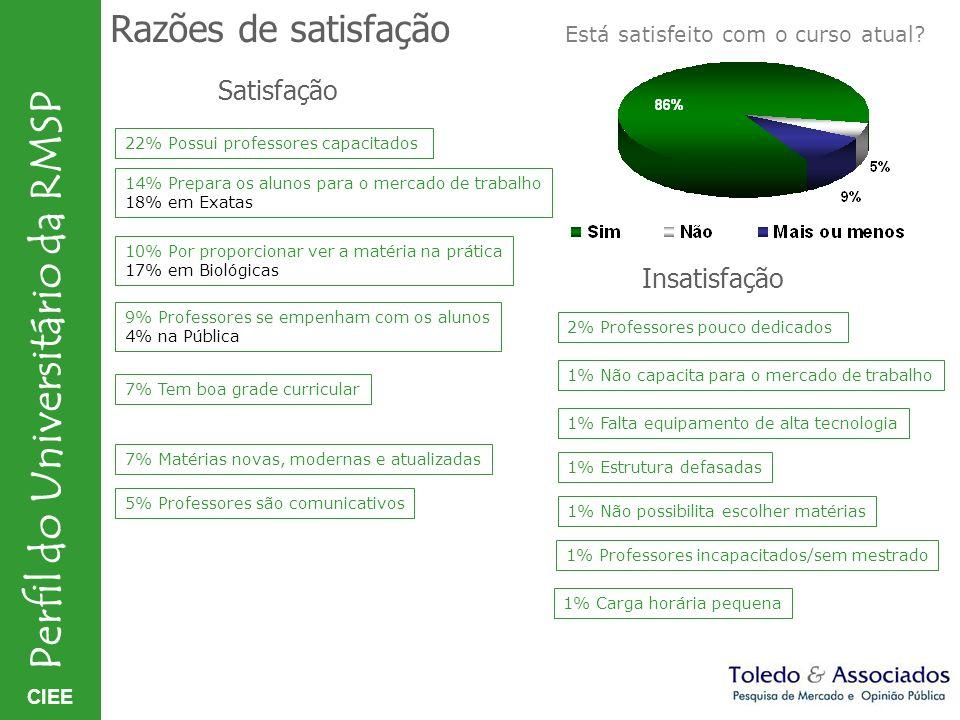 Razões de satisfação Satisfação Insatisfação