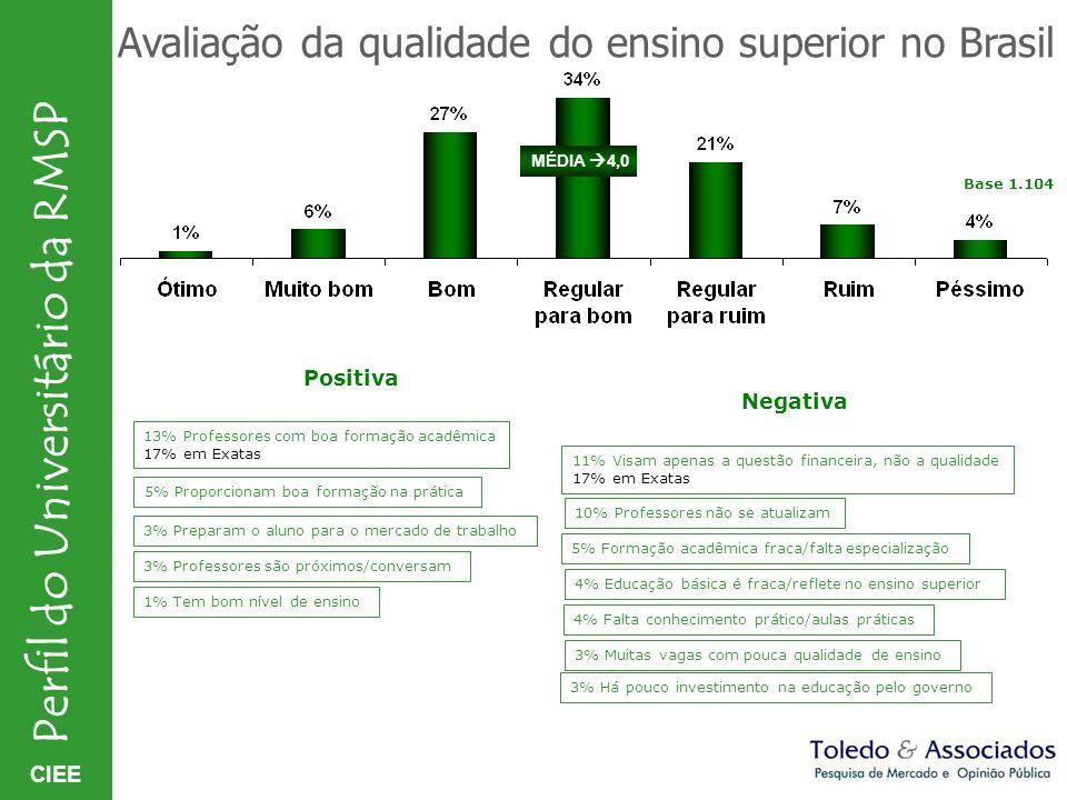 Avaliação da qualidade do ensino superior no Brasil