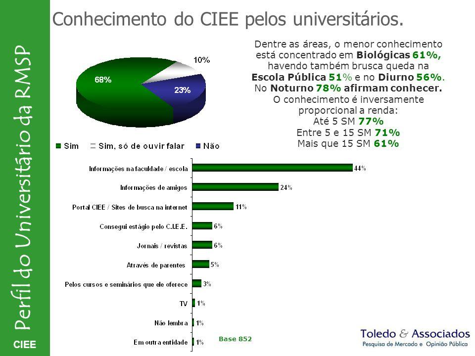 Conhecimento do CIEE pelos universitários.