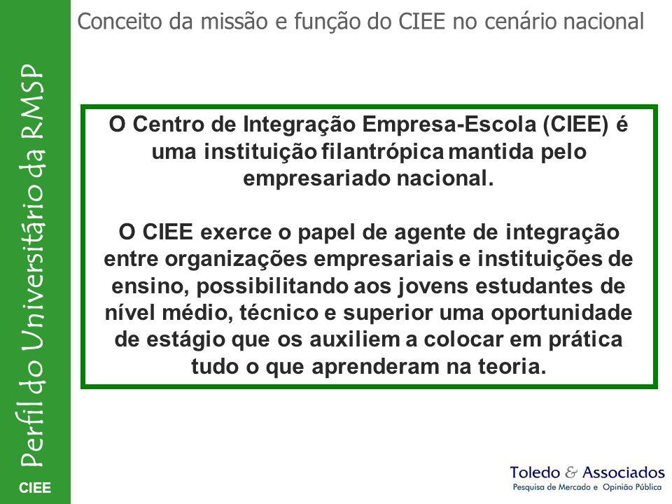 Conceito da missão e função do CIEE no cenário nacional