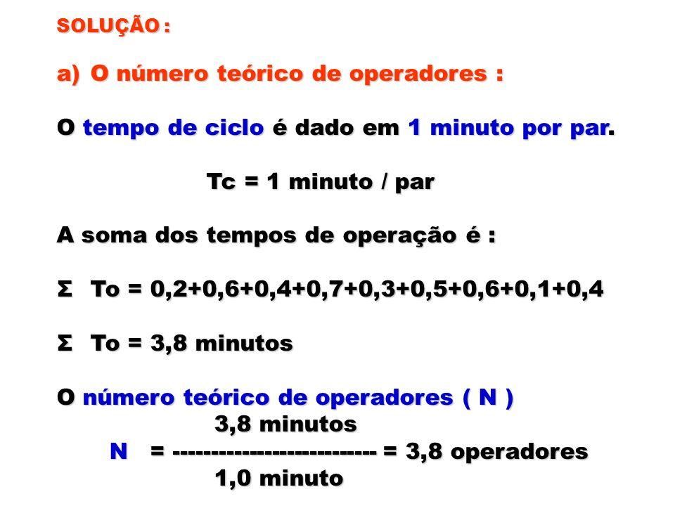 O número teórico de operadores :