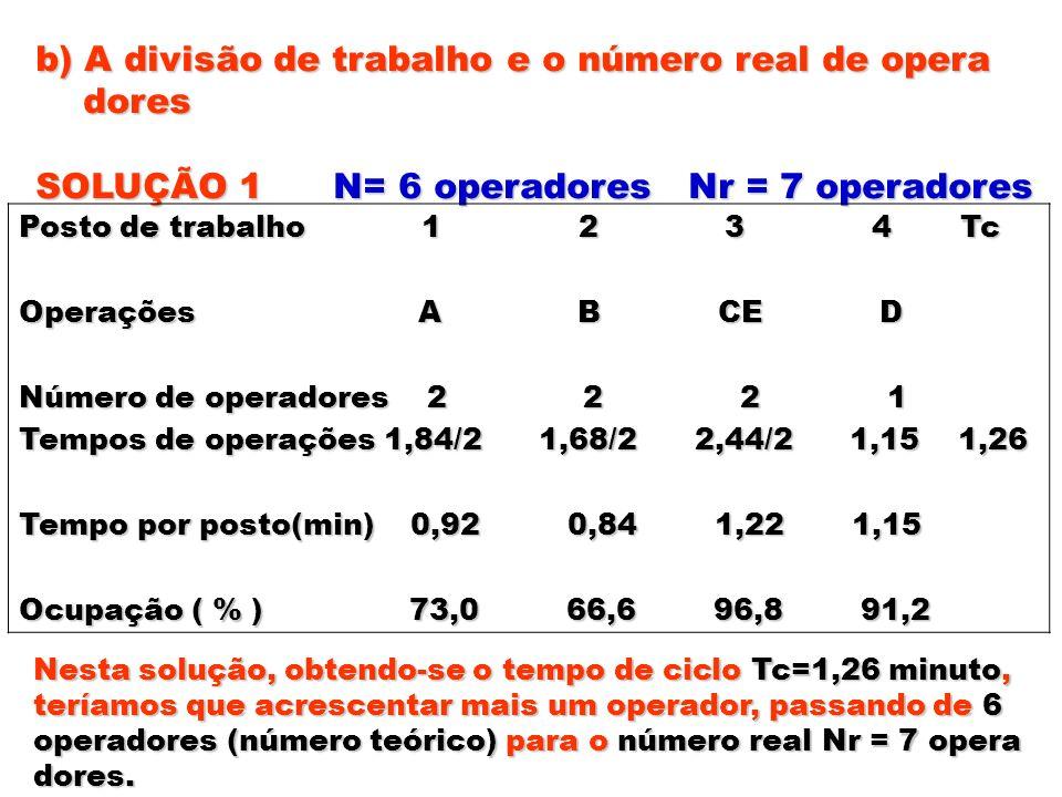 b) A divisão de trabalho e o número real de opera dores