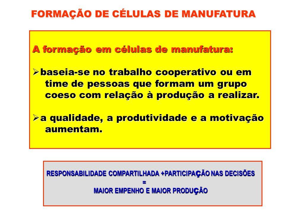 FORMAÇÃO DE CÉLULAS DE MANUFATURA