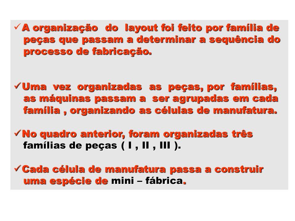 A organização do layout foi feito por família de