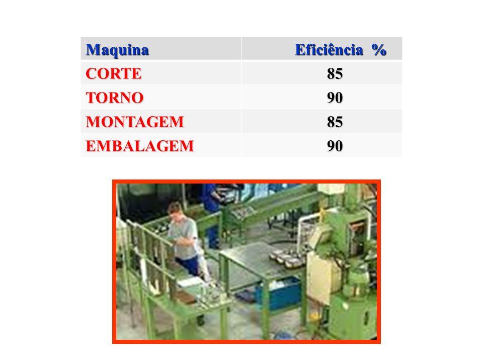 Maquina Eficiência % CORTE 85 TORNO 90 MONTAGEM EMBALAGEM