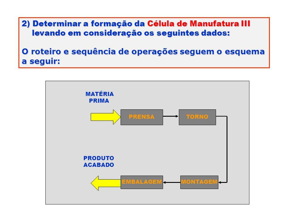 2) Determinar a formação da Célula de Manufatura III