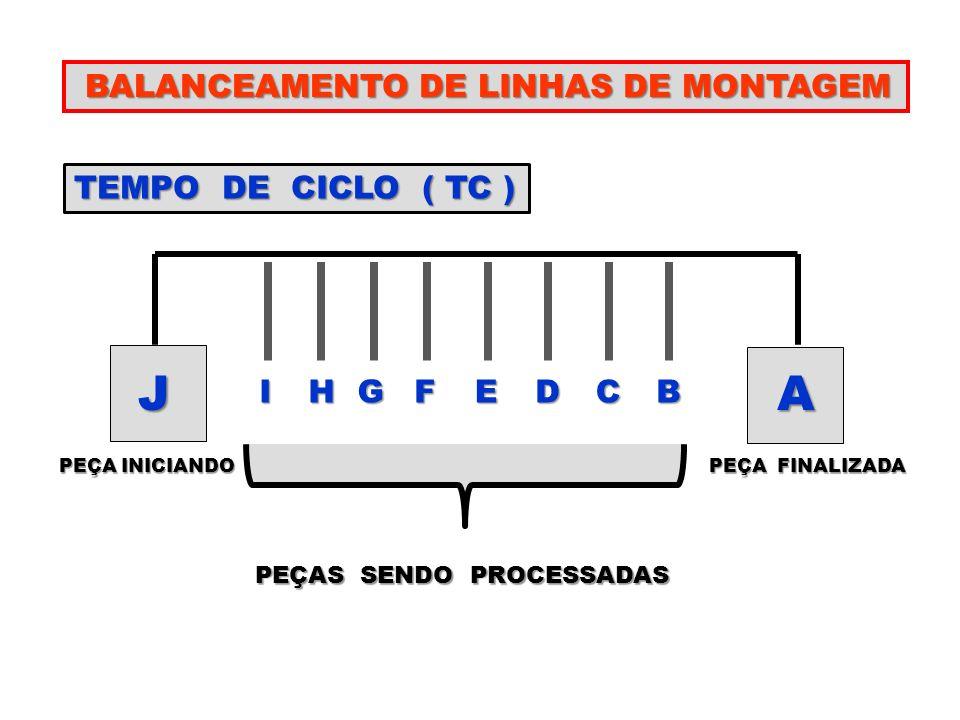 J A BALANCEAMENTO DE LINHAS DE MONTAGEM TEMPO DE CICLO ( TC ) I H G F