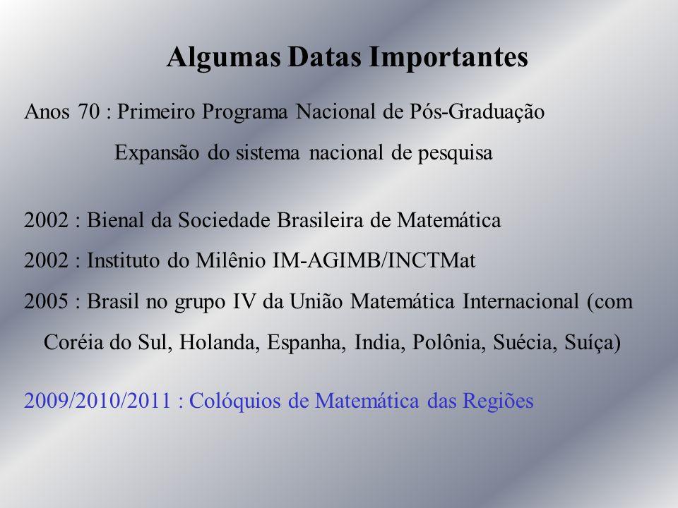Algumas Datas Importantes