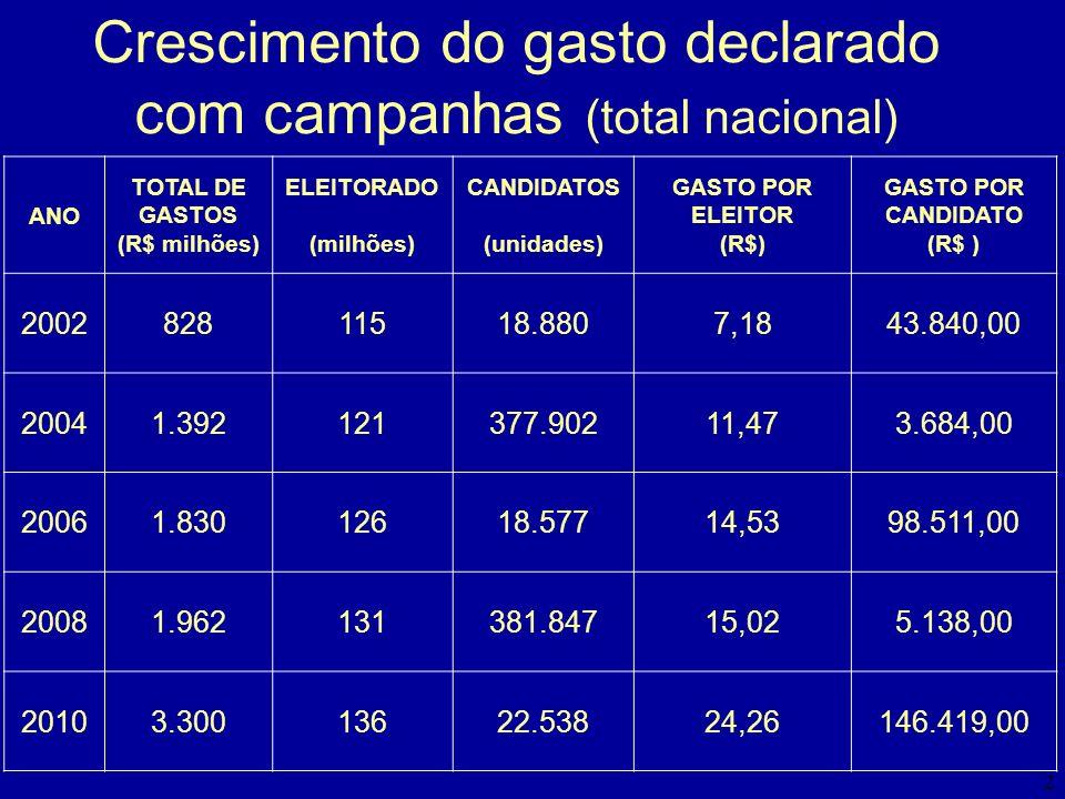 Crescimento do gasto declarado com campanhas (total nacional)