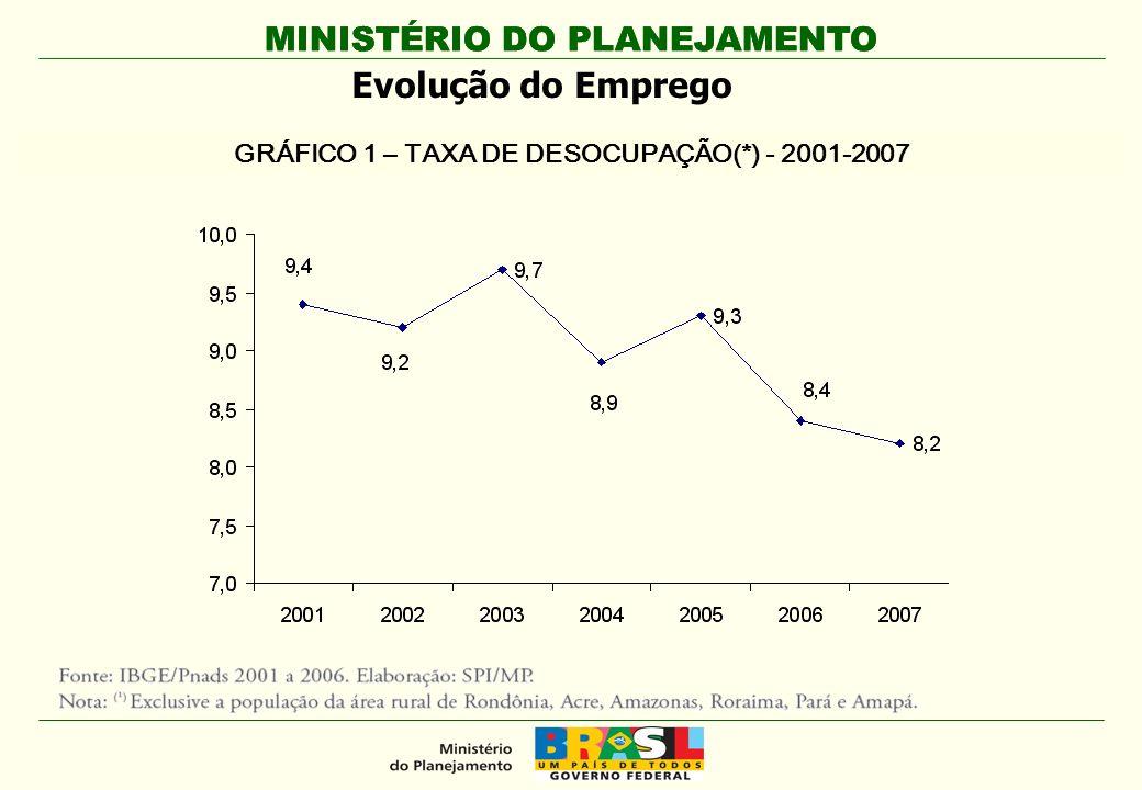 GRÁFICO 1 – TAXA DE DESOCUPAÇÃO(*) - 2001-2007
