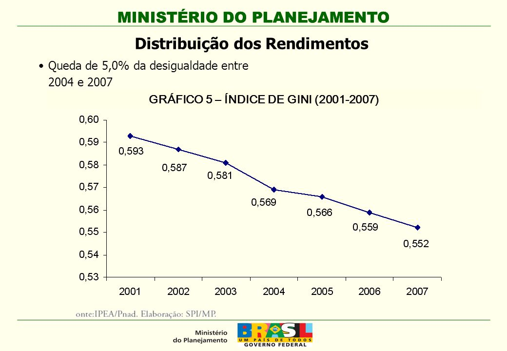 Distribuição dos Rendimentos GRÁFICO 5 – ÍNDICE DE GINI (2001-2007)
