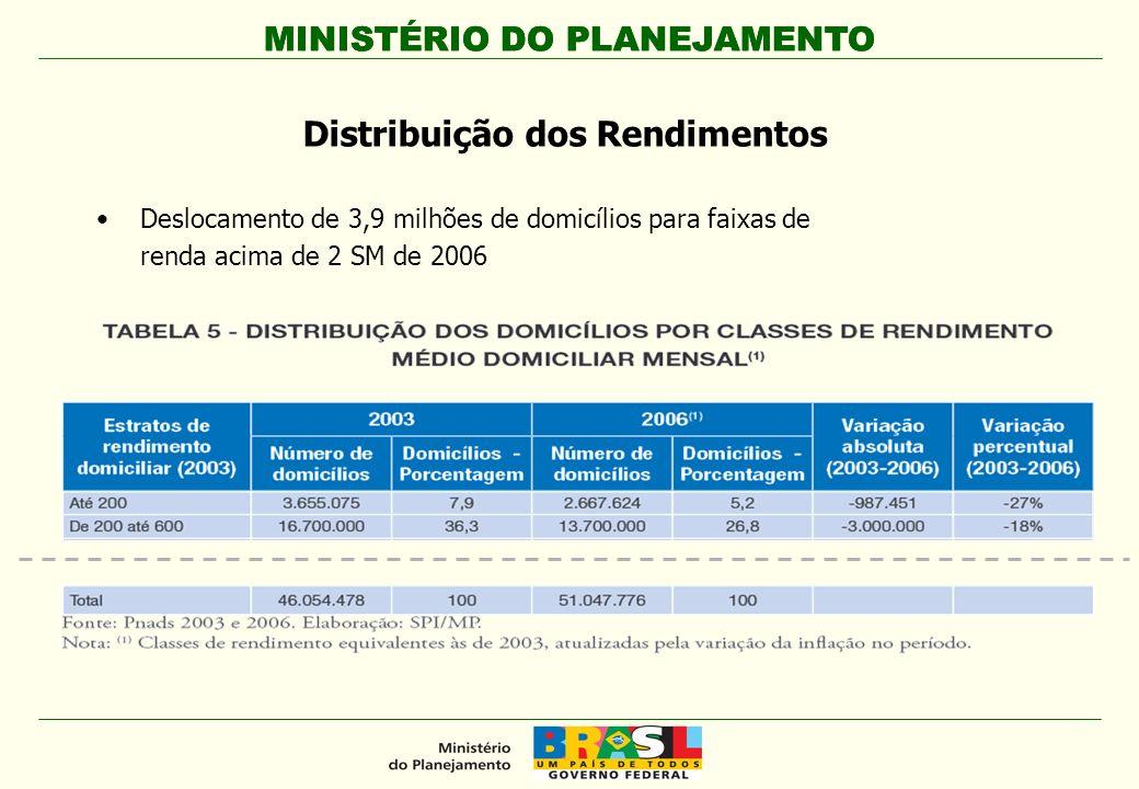 Distribuição dos Rendimentos