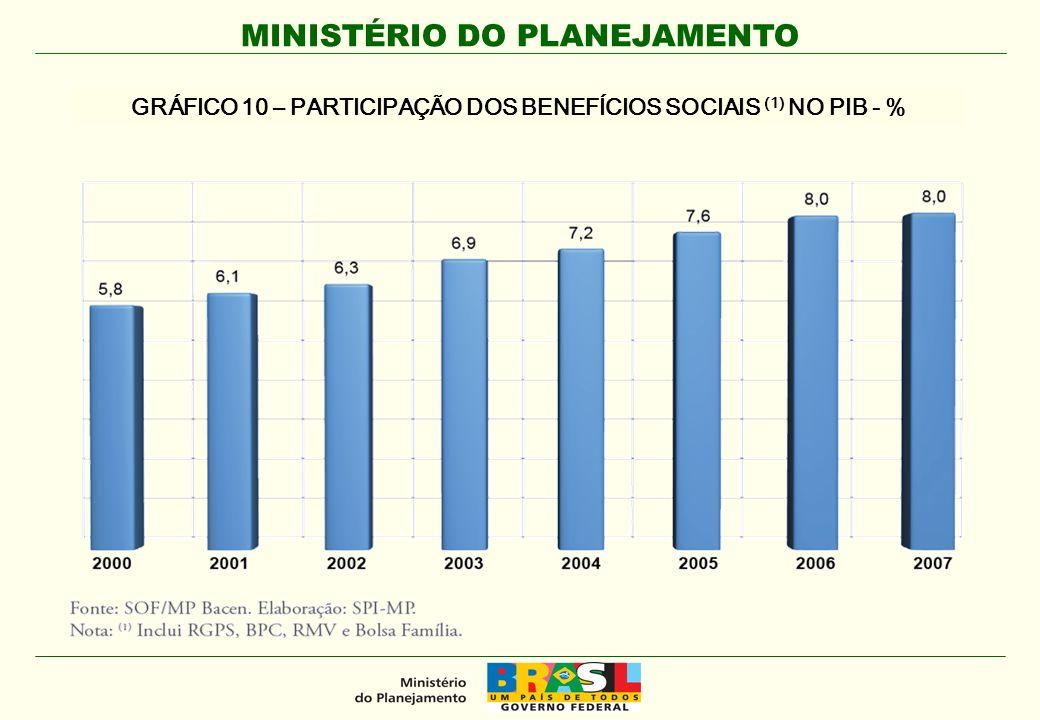 GRÁFICO 10 – PARTICIPAÇÃO DOS BENEFÍCIOS SOCIAIS (1) NO PIB - %