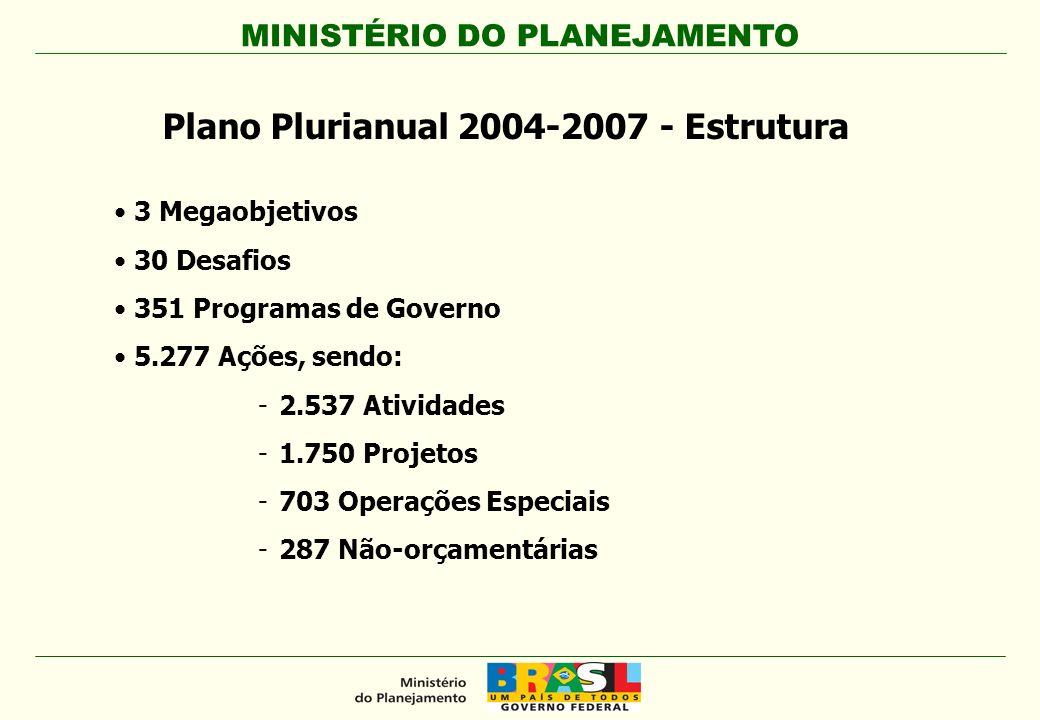 Plano Plurianual 2004-2007 - Estrutura