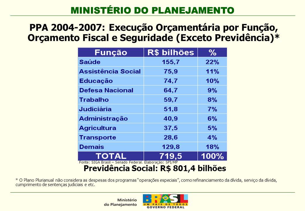 Previdência Social: R$ 801,4 bilhões