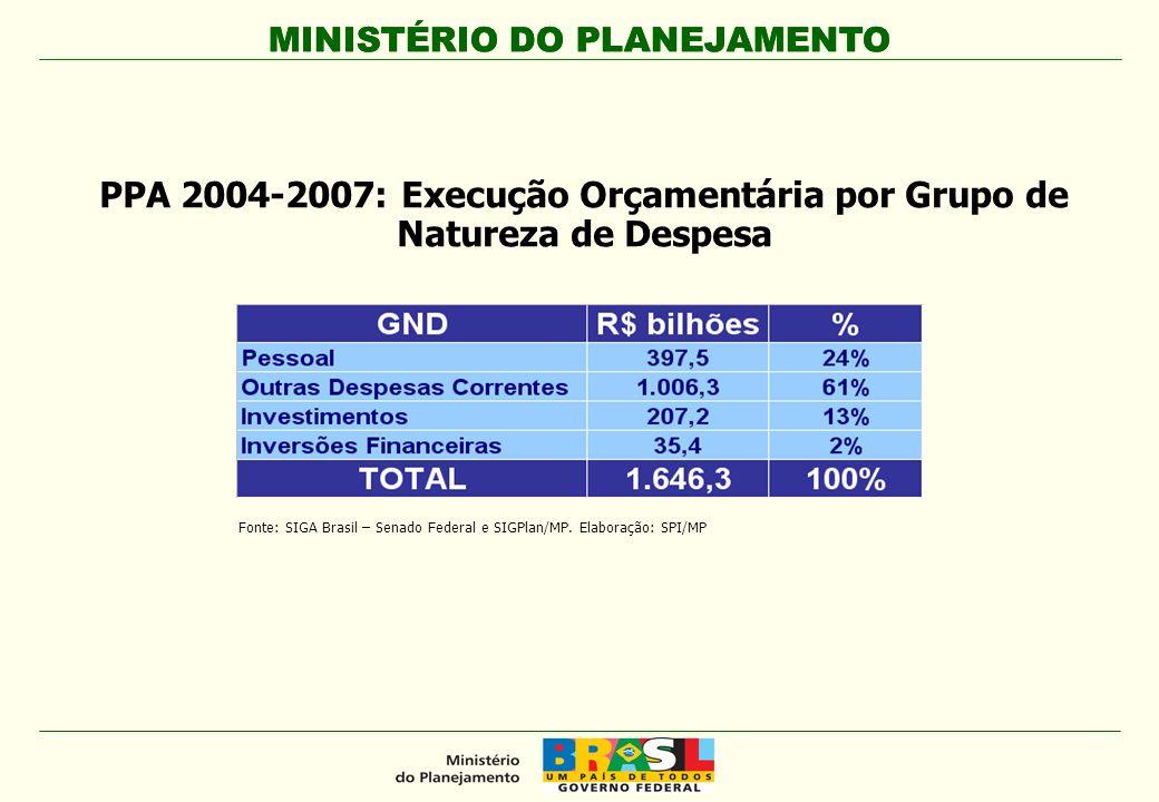 PPA 2004-2007: Execução Orçamentária por Grupo de Natureza de Despesa