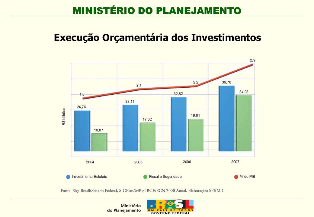 Execução Orçamentária dos Investimentos