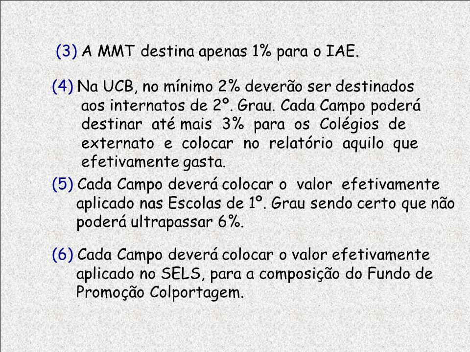 (3) A MMT destina apenas 1% para o IAE.