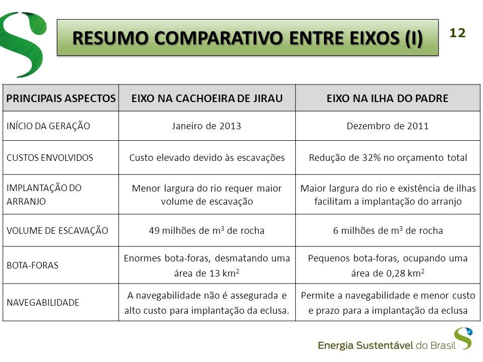 RESUMO COMPARATIVO ENTRE EIXOS (I) EIXO NA CACHOEIRA DE JIRAU