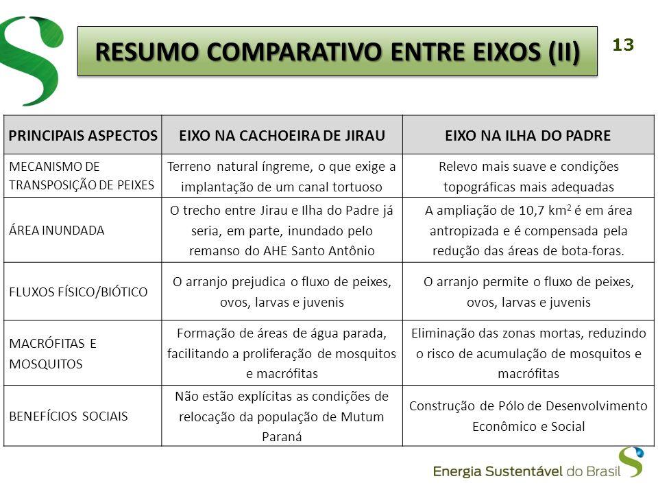 RESUMO COMPARATIVO ENTRE EIXOS (iI) EIXO NA CACHOEIRA DE JIRAU