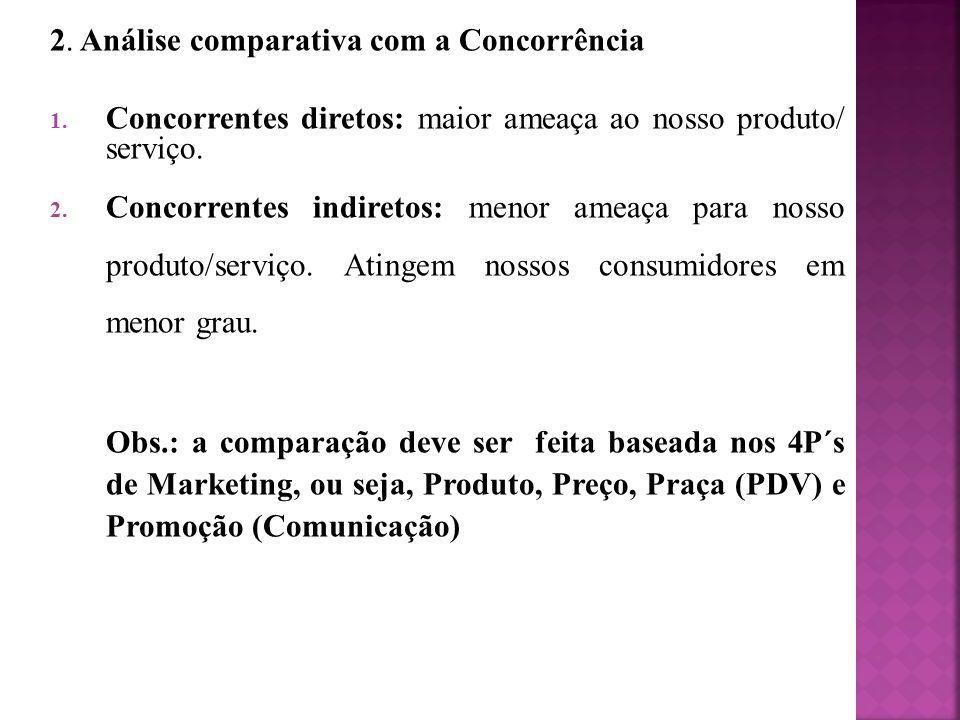 2. Análise comparativa com a Concorrência
