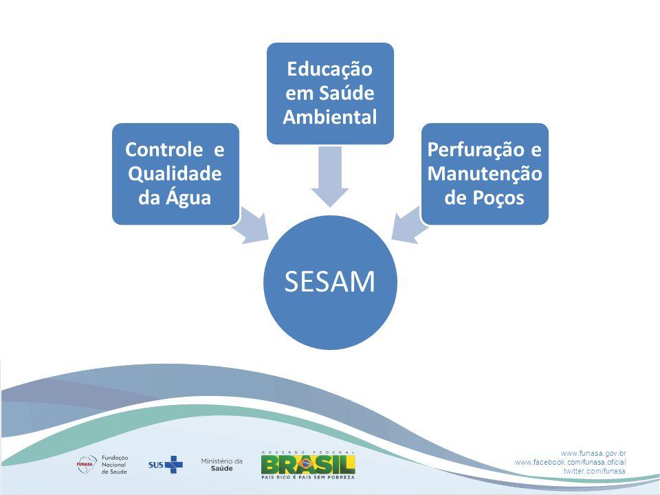 Controle e Qualidade da Água Educação em Saúde Ambiental
