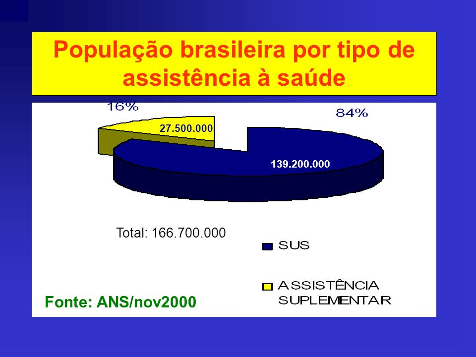 População brasileira por tipo de assistência à saúde