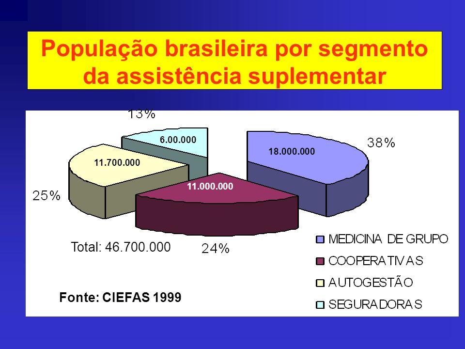 População brasileira por segmento da assistência suplementar