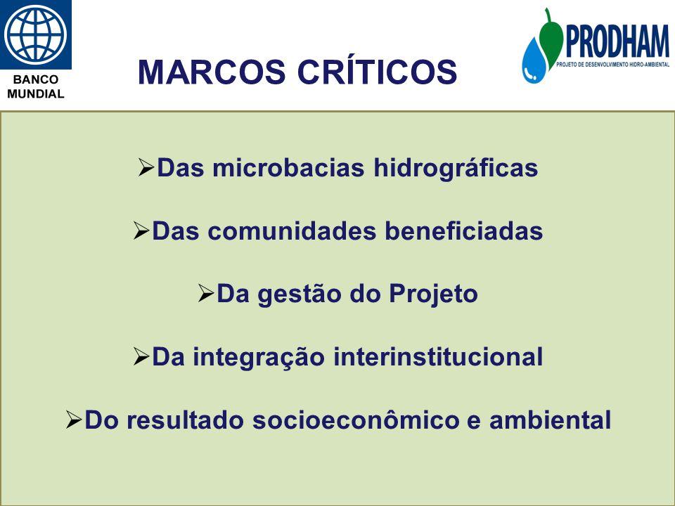 MARCOS CRÍTICOS Das microbacias hidrográficas