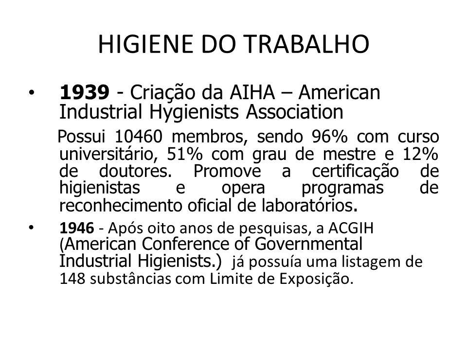 HIGIENE DO TRABALHO 1939 - Criação da AIHA – American Industrial Hygienists Association.