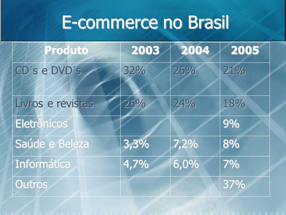 E-commerce no Brasil Produto 2003 2004 2005 CD´s e DVD´s 32% 26% 21%