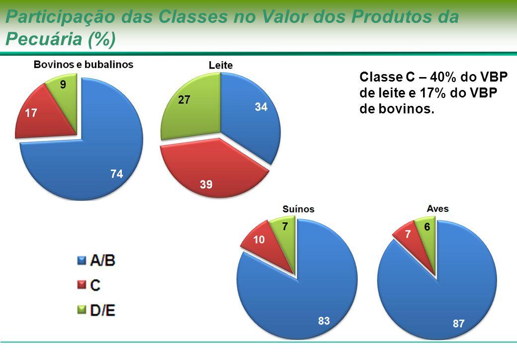 Participação das Classes no Valor dos Produtos da Pecuária (%)