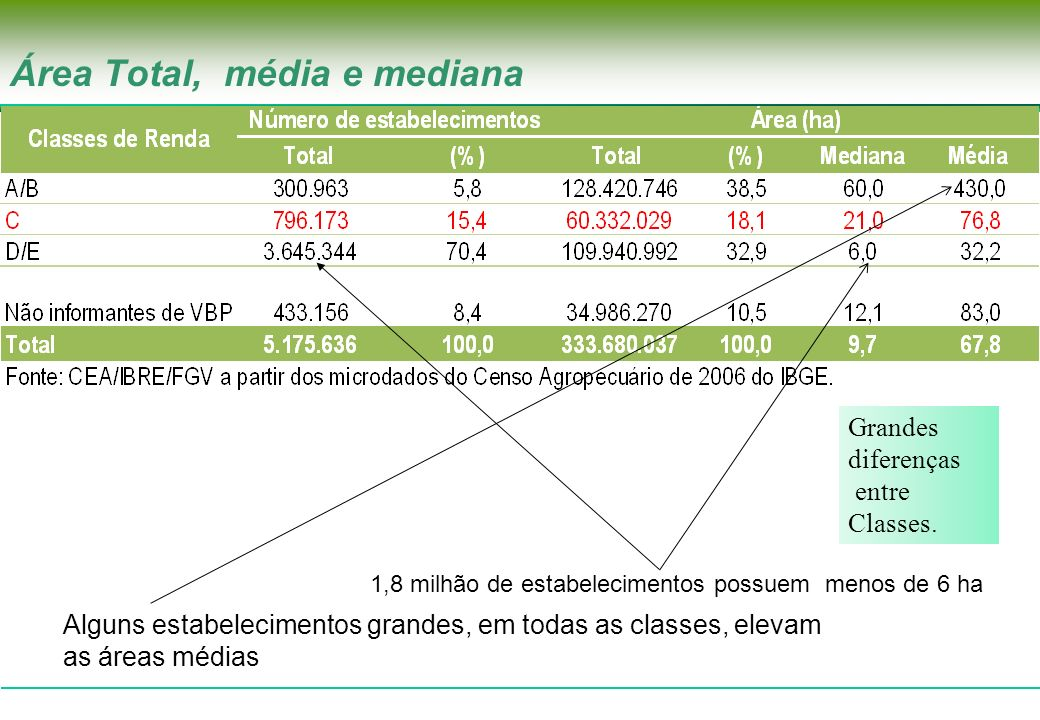 Área Total, média e mediana