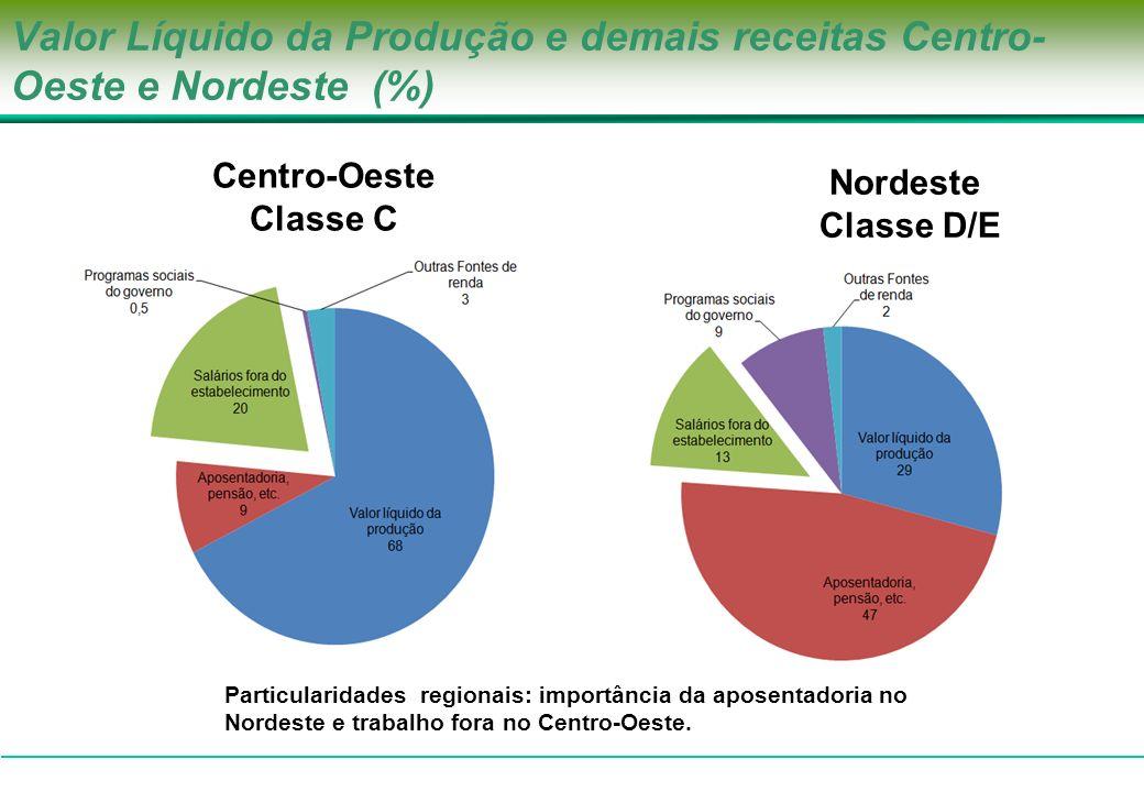 Valor Líquido da Produção e demais receitas Centro-Oeste e Nordeste (%)