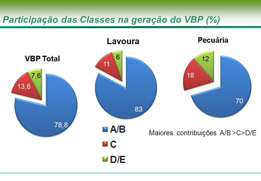 Participação das Classes na geração do VBP (%)