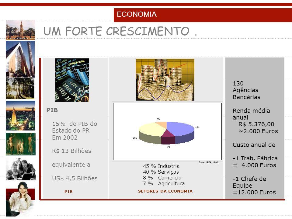 UM FORTE CRESCIMENTO . ECONOMIA 130 Agências Bancárias