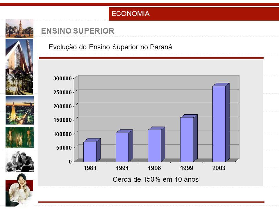 ENSINO SUPERIOR ECONOMIA Evolução do Ensino Superior no Paraná