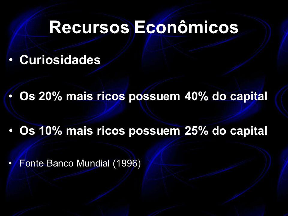 Recursos Econômicos Curiosidades
