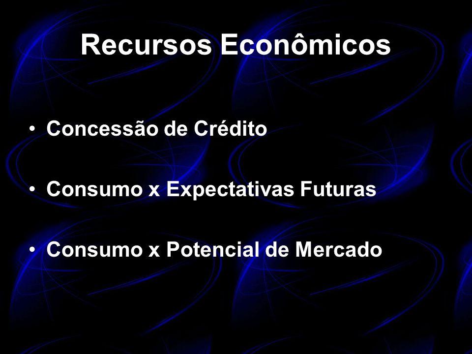 Recursos Econômicos Concessão de Crédito