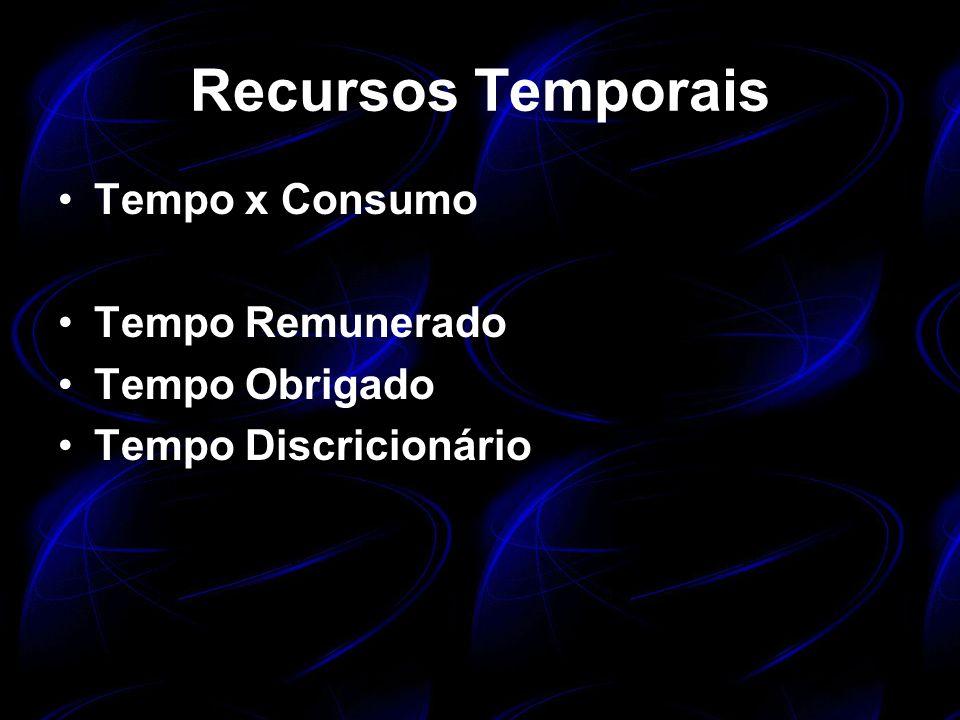 Recursos Temporais Tempo x Consumo Tempo Remunerado Tempo Obrigado
