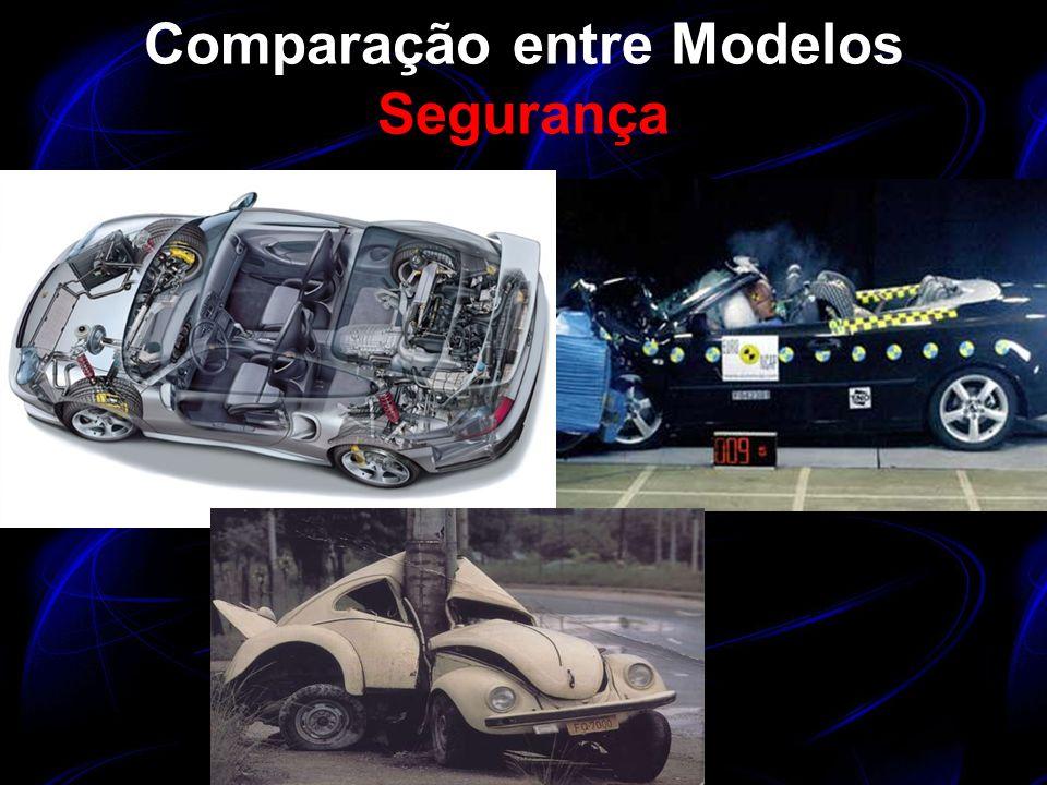 Comparação entre Modelos Segurança