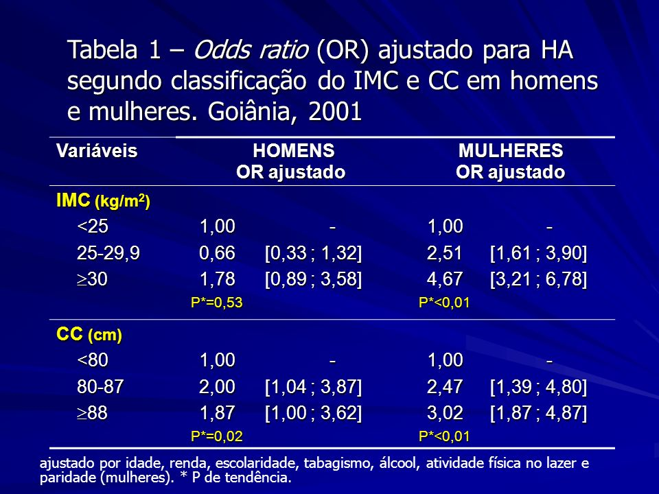 Tabela 1 – Odds ratio (OR) ajustado para HA segundo classificação do IMC e CC em homens e mulheres. Goiânia, 2001