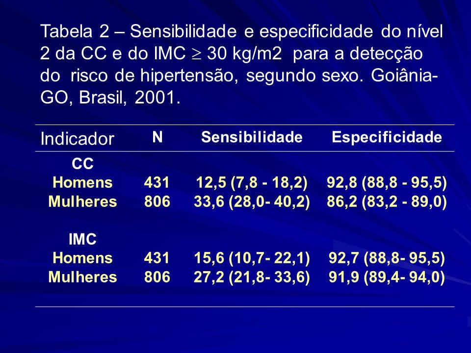 Tabela 2 – Sensibilidade e especificidade do nível 2 da CC e do IMC  30 kg/m2 para a detecção do risco de hipertensão, segundo sexo. Goiânia-GO, Brasil, 2001.