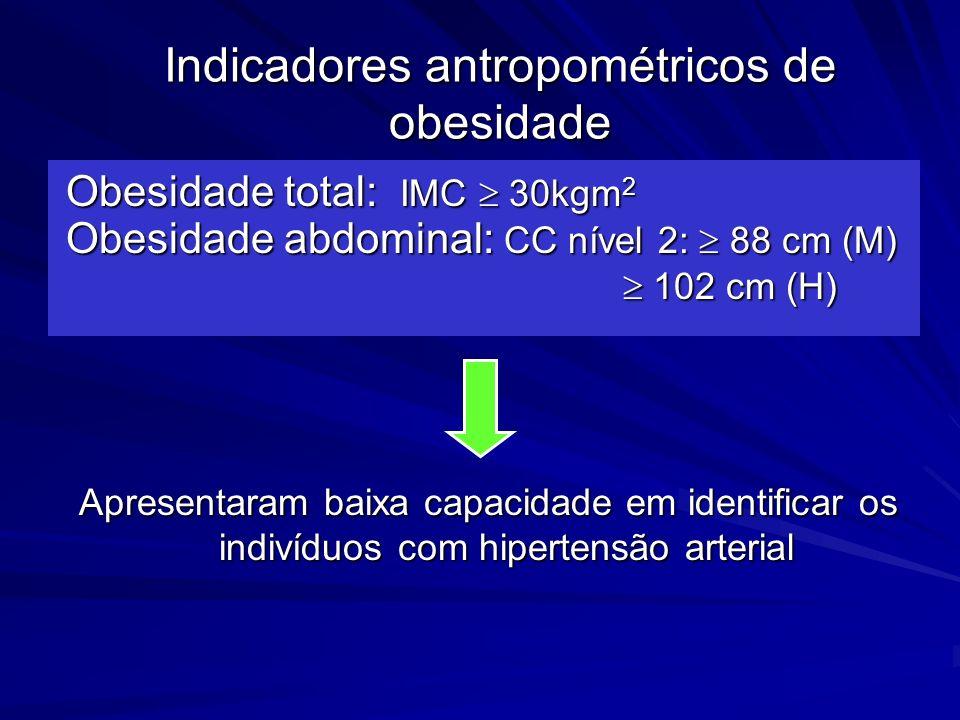 Indicadores antropométricos de obesidade