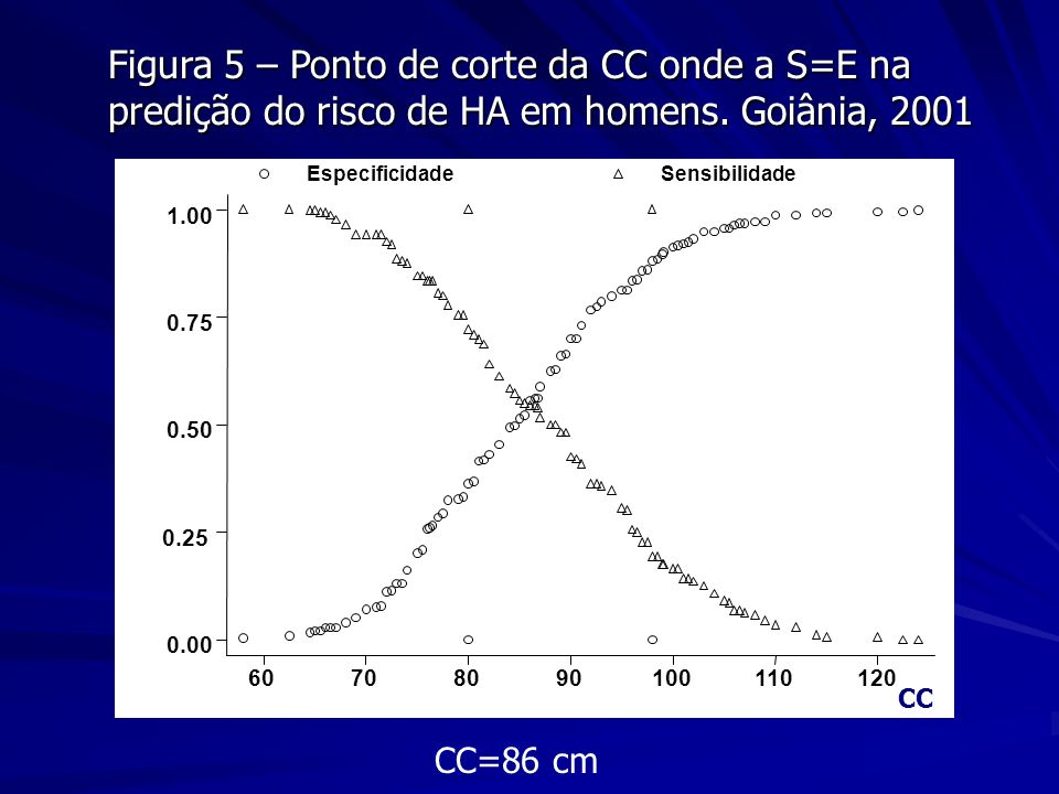 Figura 5 – Ponto de corte da CC onde a S=E na predição do risco de HA em homens. Goiânia, 2001