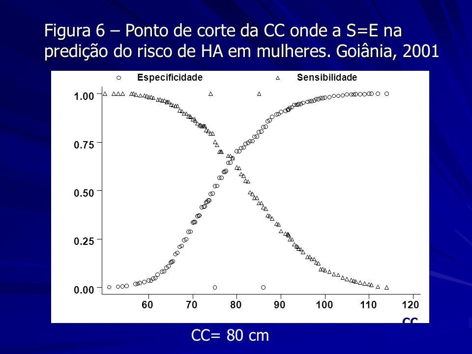 Figura 6 – Ponto de corte da CC onde a S=E na predição do risco de HA em mulheres. Goiânia, 2001