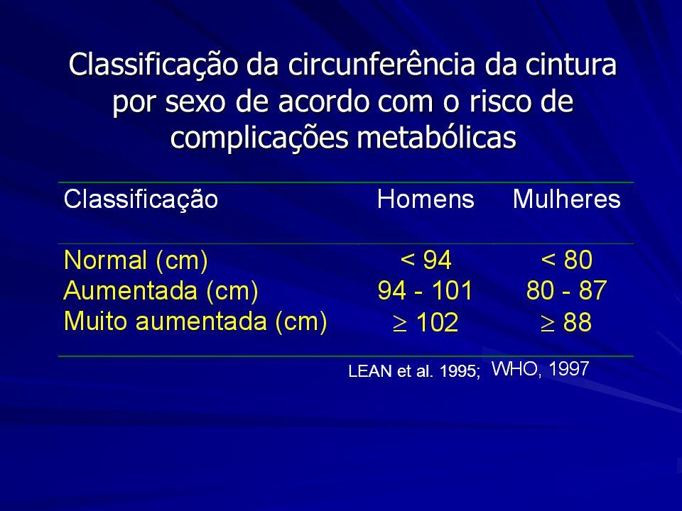 Classificação da circunferência da cintura por sexo de acordo com o risco de complicações metabólicas